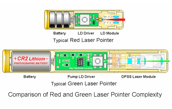 structure pointeur laser